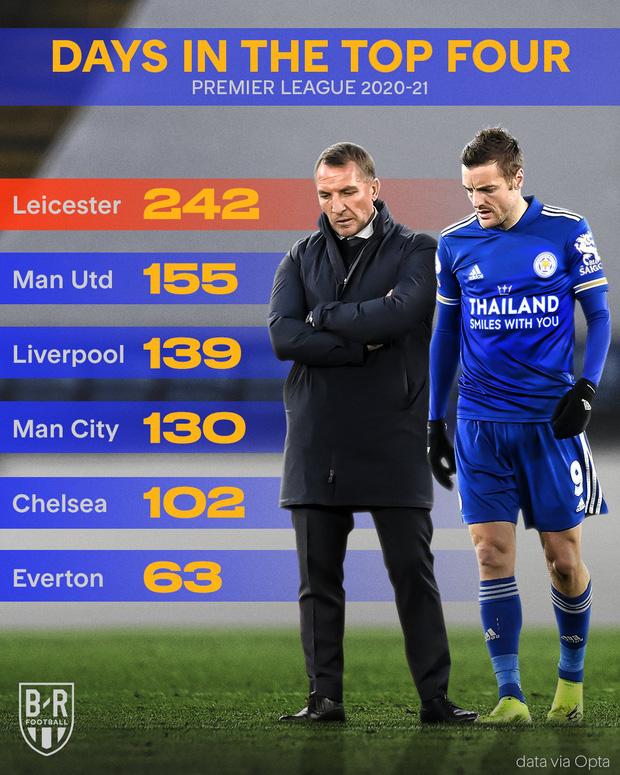 Leicester hụt vé dự Champions League sau sai lầm không thể tha thứ của thủ môn đội trưởng - Ảnh 10.