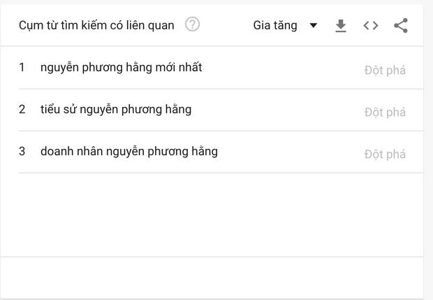 Livestream kỷ lục, bà Phương Hằng nổi như cồn trên Internet, nhưng bất ngờ nhất là tên một ca sĩ cũng nhờ đó leo hẳn lên Top Search - Ảnh 5.