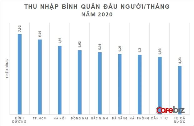 Vì sao địa phương nơi ông Huỳnh Uy Dũng và bà Nguyễn Phương Hằng làm ăn sinh sống lại có thu nhập bình quân đầu người cao nhất cả nước? - Ảnh 1.