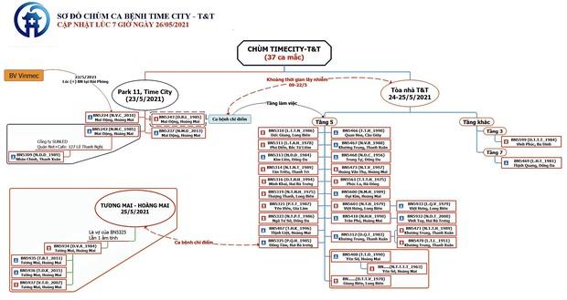Hà Nội: Thêm 8 ca dương tính SARS-CoV-2, nâng tổng số ca nhiễm tại chùm Times City và Công ty T&T lên 37 - Ảnh 2.