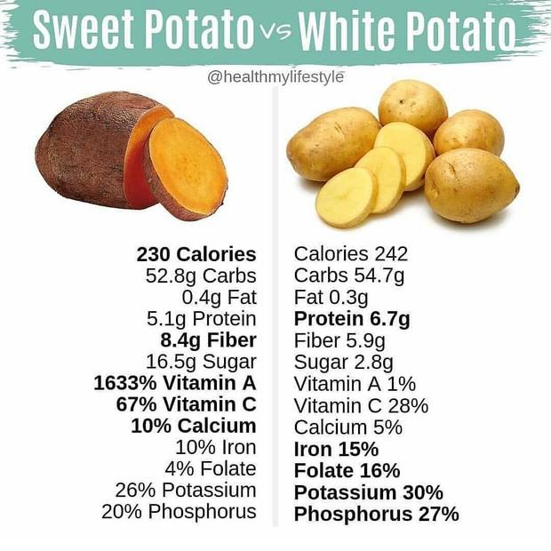 Khoai lang và khoai tây: Loại nào tốt cho sức khỏe hơn? - Ảnh 1.