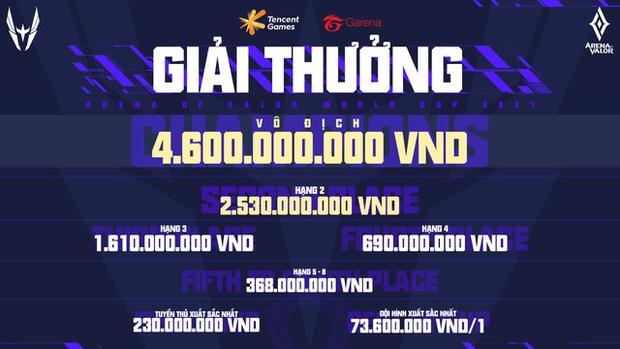 Tựa game anh em của Liên Quân Mobile cũng tổ chức giải vô địch thế giới, nhưng tiền thưởng thì gấp 4 lần CKTG - Ảnh 4.