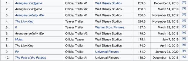 Trailer Eternals gây náo loạn vì lập kỷ lục lượt xem, nhưng thành tích lại thua xa hàng loạt bom tấn Marvel khác? - Ảnh 3.