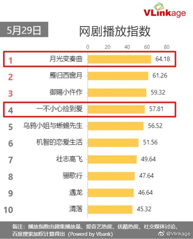 Cảnh hôn của Ngu Thư Hân - Đinh Vũ Hề giành lại Top 1 từ Triệu Lộ Tư, nhưng vẫn thua kém ở một điểm khó thấy - Ảnh 1.