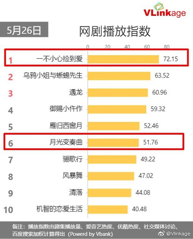 Cảnh hôn của Ngu Thư Hân - Đinh Vũ Hề giành lại Top 1 từ Triệu Lộ Tư, nhưng vẫn thua kém ở một điểm khó thấy - Ảnh 3.