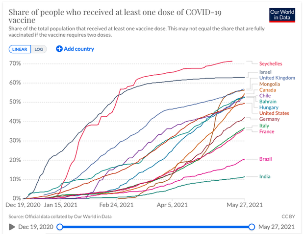 Các nước tiêm vắc xin Covid-19 toàn dân nhanh nhất thế giới: Kết quả sau tiêm khác nhau thế nào? - Ảnh 1.