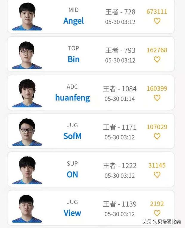Quyết tâm giành vé đi CKTG, Suning trở thành đội LPL duy nhất có tất cả thành viên đạt Thách Đấu máy chủ Hàn Quốc - Ảnh 2.