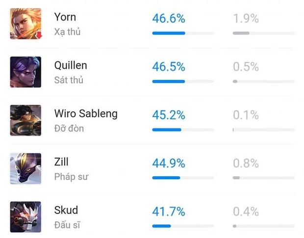 Liên Quân Mobile: Top tướng bị thua sấp mặt trong rank xếp hạng, nhìn tỉ lệ thắng hẳn game thủ chẳng còn muốn chung team - Ảnh 1.