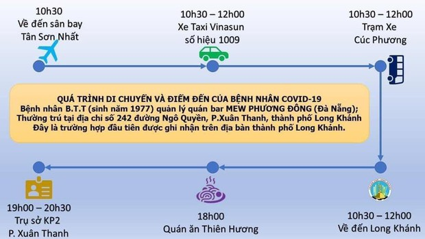 Đồng Nai: Phong tỏa nhiều tuyến đường, cơ sở liên quan đến bệnh nhân COVID-19 - Ảnh 1.