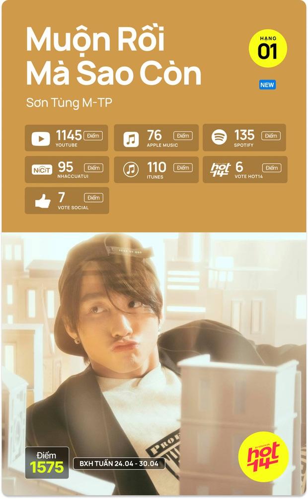 Sơn Tùng mới ra MV 5 ngày đã vượt luôn thành tích view của Jack trong 3 tuần - Ảnh 5.