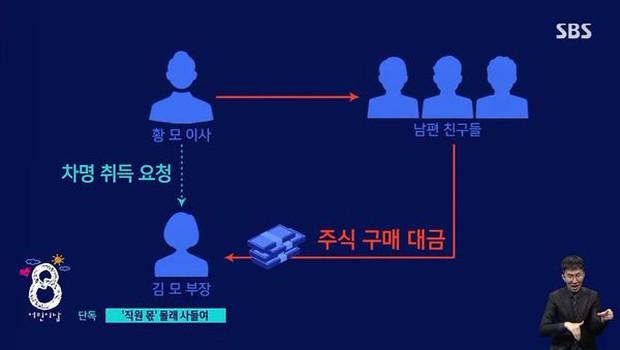 """NÓNG: SBS """"bóc trần"""" CEO của YG giao dịch nội gián 420 tỷ, manh mối bắt nguồn từ chính vụ siêu bê bối Burning Sun? - Ảnh 4."""