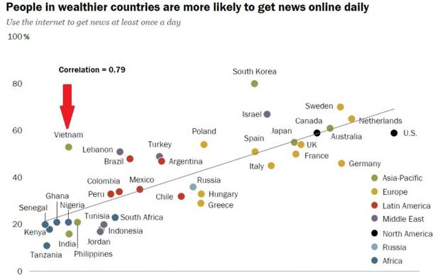 Người Việt dành 7 tiếng mỗi ngày để lướt Internet, nhưng để làm gì? - Ảnh 6.