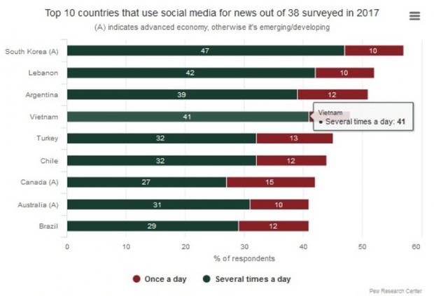 Người Việt dành 7 tiếng mỗi ngày để lướt Internet, nhưng để làm gì? - Ảnh 3.