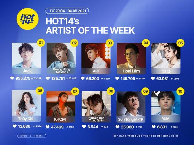 Jack giữ vững No.1 trên HOT14s Artist Of The Week, Sơn Tùng M-TP lọt top nhờ Muộn Rồi Mà Sao Còn - Ảnh 1.