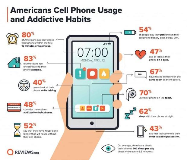Kinh hoàng thói quen dùng smartphone của 70% người Mỹ - Ảnh 1.