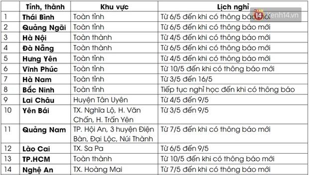 Cập nhật ngày 8/5: 27 tỉnh, thành cho học sinh nghỉ học vì Covid-19 - Ảnh 1.