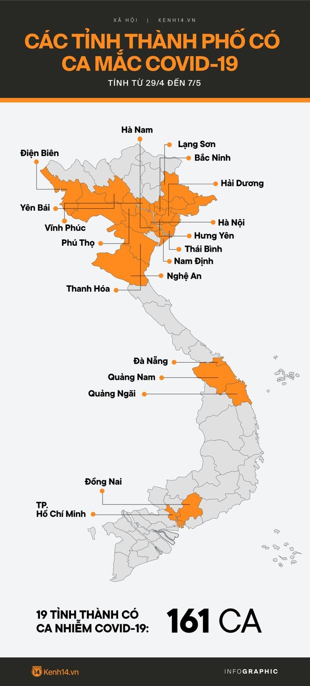 Infographic: Đã có 161 ca nhiễm Covid-19 ở 19 tỉnh thành trên cả nước tính từ ngày 29/4 - Ảnh 1.