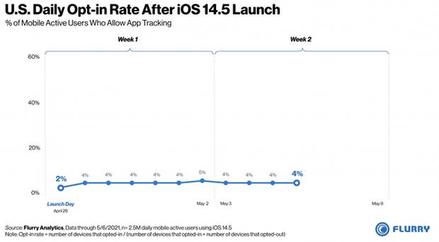 Chỉ 4% người dùng iOS ở Mỹ đồng ý với theo dõi quảng cáo - Cái tát vào mặt Mark Zuckerberg? - Ảnh 1.