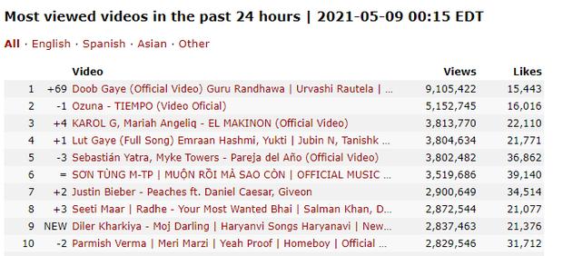 Muộn Rồi Mà Sao Còn của Sơn Tùng M-TP là video âm nhạc số 1 thế giới tuần vừa qua, vượt cả Billie Eilish và ITZY - Ảnh 6.
