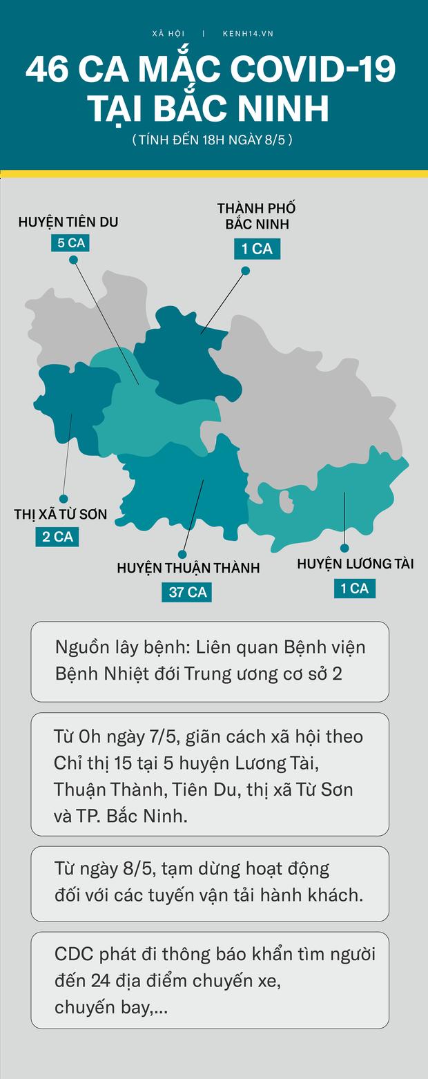 Nguồn lây 46 ca tại Bắc Ninh: Từ những BN đầu tiên liên quan BV Bệnh Nhiệt Đới TW đến ổ dịch 33 ca ở xã Mão Điền - Ảnh 2.