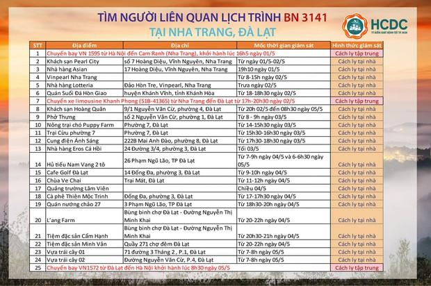 TP.HCM tìm người liên quan đến lịch trình dày đặc của BN 3141 tại Nha Trang, Đà Lạt: Phải cách ly ngay - Ảnh 1.