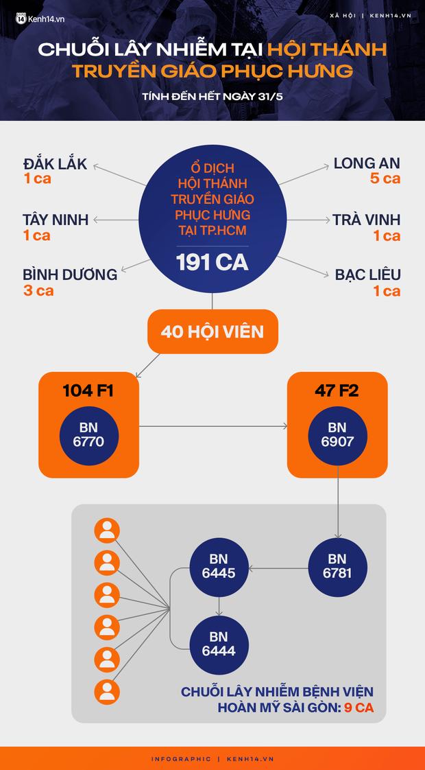 Infographic: 5 ngày, hơn 200 ca nhiễm Covid-19, ổ dịch tại Hội thánh truyền giáo Phục Hưng đã xuất hiện ở 7 tỉnh thành - Ảnh 2.