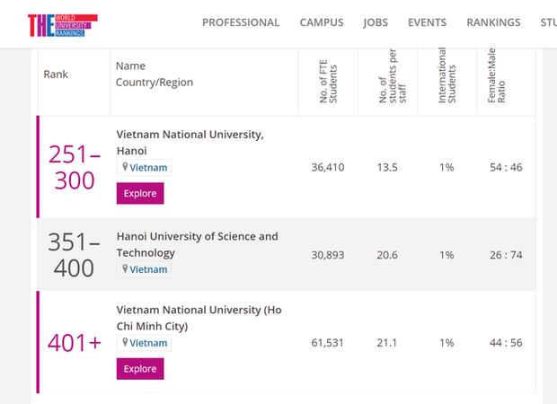 3 trường đại học ở Việt Nam lọt top bảng xếp hạng tốt nhất châu Á năm 2021 - Ảnh 1.