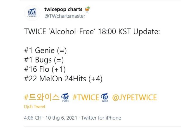 TWICE thua đậm BLACKPINK về lượt xem 24h đầu nhưng phá chuỗi PAK của BTS, bán album ra sao? - Ảnh 6.