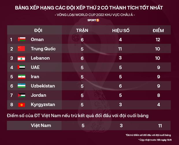 Nóng: Siêu sao Son Heung-min ghi bàn, Hàn Quốc giúp Việt Nam rộng cửa đi tiếp ở vòng loại World Cup 2022 - Ảnh 2.