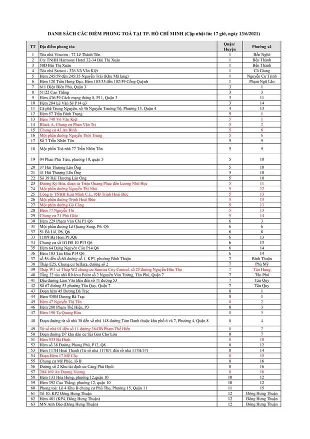 Danh sách 335 điểm phong toả tại TP. Hồ Chí Minh tính đến 17h ngày 13/6 - Ảnh 1.