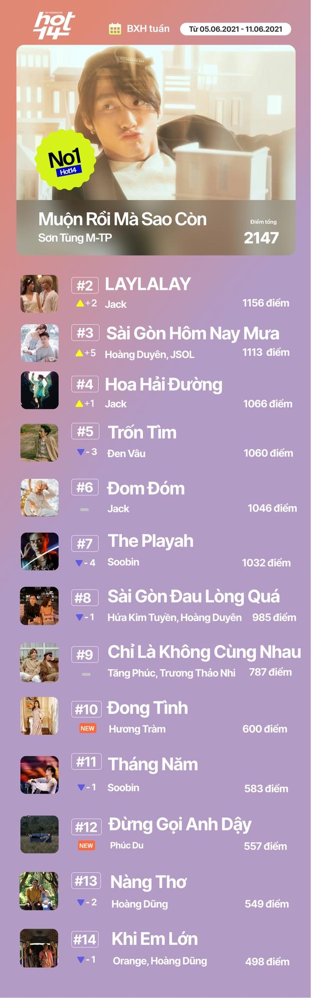 Sài Gòn Hôm Nay Mưa của Hoàng Duyên tiến thẳng #3, Jack có thể lấy lại No.1 thiết lập nhiều tuần của Sơn Tùng M-TP trên HOT14 Weekly? - Ảnh 18.
