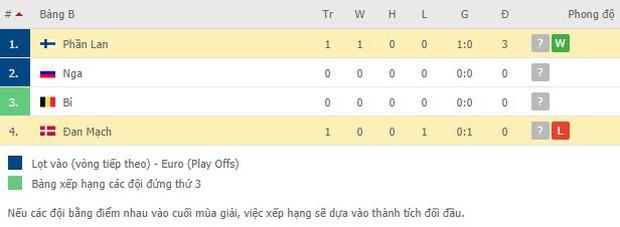 Kiên cường gượng dậy sau sự cố kinh hoàng, Đan Mạch lại thua đau Phần Lan dù được đá penalty - Ảnh 10.