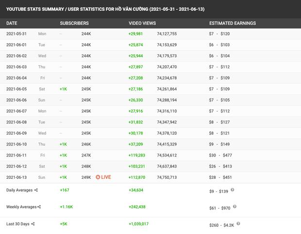 Phi Nhung nói cát-xê Hồ Văn Cường chỉ hơn 1 tỷ đồng, netizen làm toán chất vấn: Doanh thu khủng từ YouTube thì sao? - Ảnh 4.