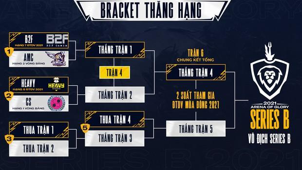 Chính thức: B2F Gaming vô địch ĐTDV Series B, nắm tay HEAVY trở lại giải đấu Liên Quân số 1 Việt Nam - Ảnh 1.