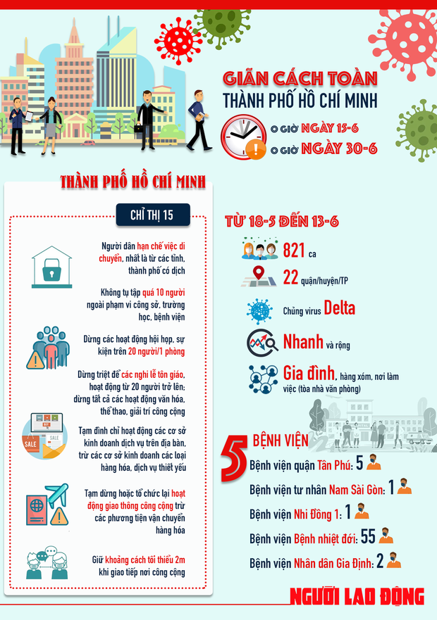Infographic: TP.HCM tiếp tục giãn cách xã hội thêm 2 tuần, vì sao? - Ảnh 1.