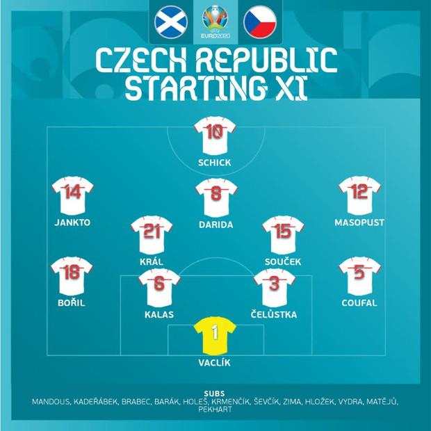 Bàn thắng từ giữa sân giúp CH Czech nhấn chìm tuyển Scotland ở bảng D Euro 2020 - Ảnh 3.