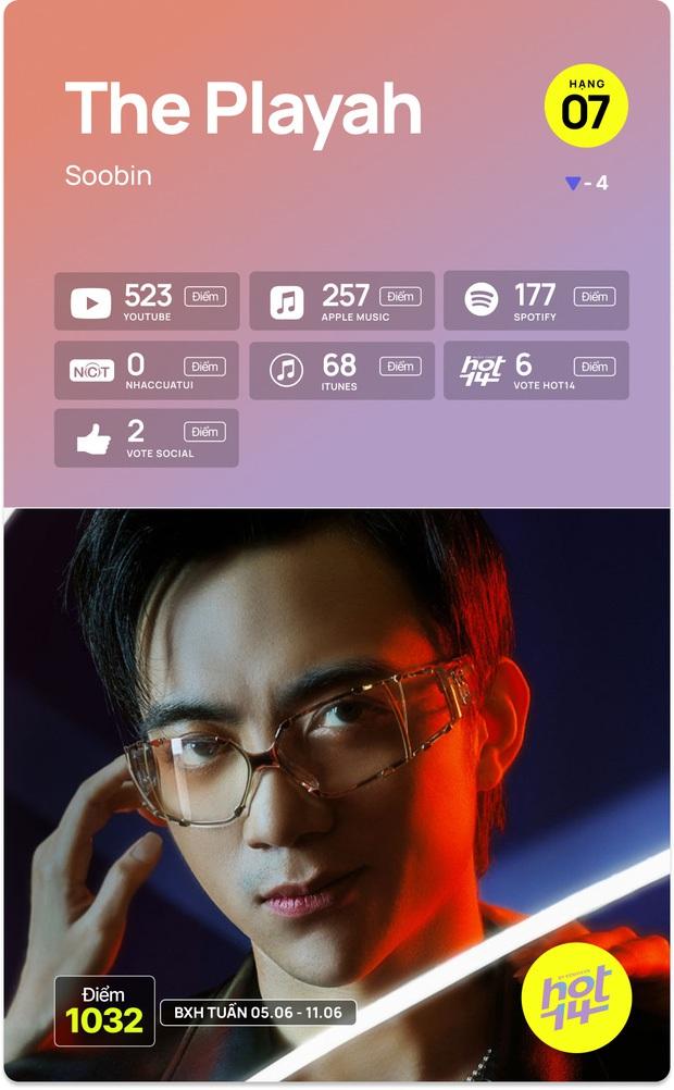 Ngang ngược nhất Vpop: Tháng Năm ra mắt vào tháng 12/2020, phải tận 5 tháng sau đến đúng tháng 5 mới nổi, bản gốc bị lu mờ hẳn luôn! - Ảnh 7.