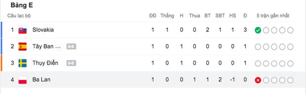 Cầu thủ liên tục mắc lỗi, thẻ đỏ đầu tiên xuất hiện tại Euro 2020, ĐT Ba Lan nhận thất bại - Ảnh 10.