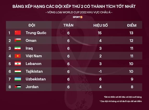 Cập nhật BXH đội nhì vòng loại World Cup 2022: Nhờ sự giúp sức của Australia, Việt Nam có thua 100 bàn cũng đi tiếp - Ảnh 2.
