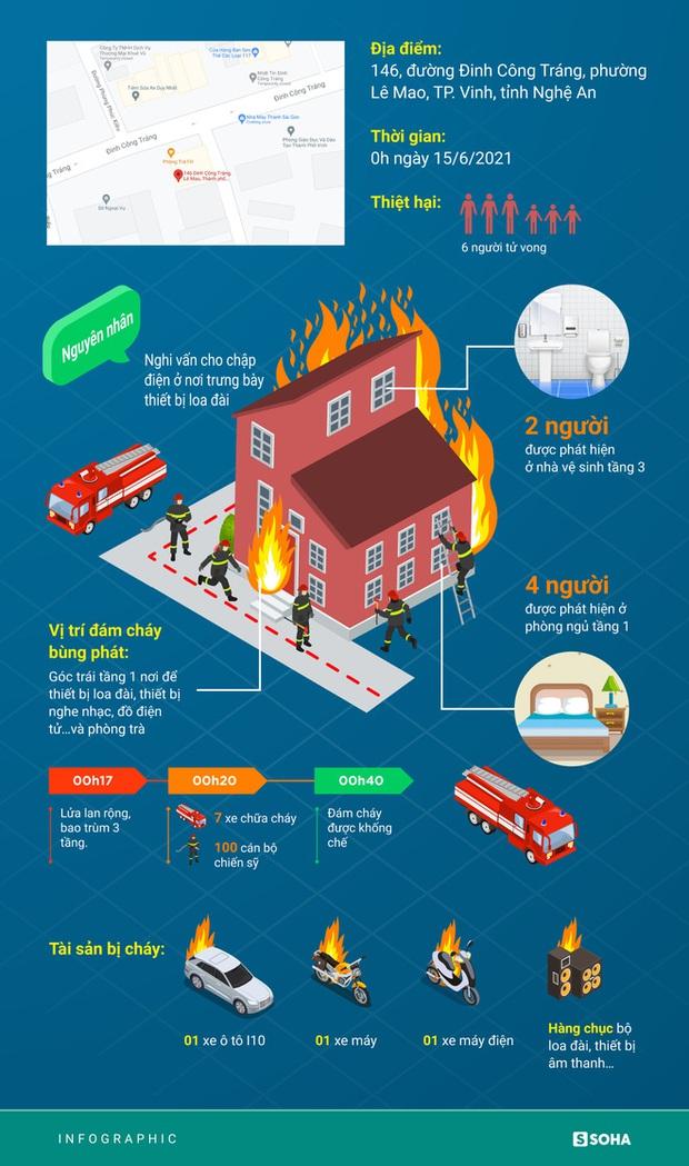 Vụ cháy phòng trà 6 người tử vong: Nhà 2 mặt tiền thông thoáng nhưng các nạn nhân không kịp thoát - Ảnh 1.