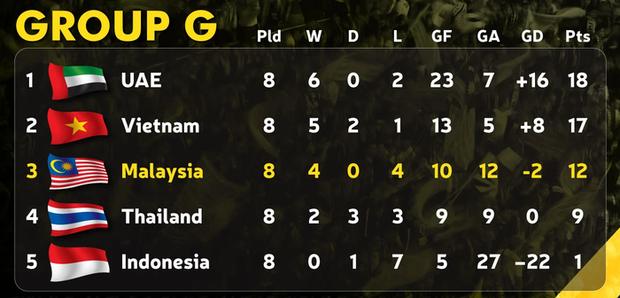Trong lúc cả Đông Nam Á hân hoan với chiến tích đi tiếp của Việt Nam, Thái Lan gây thất vọng cùng cực với thất bại trước Malaysia - Ảnh 3.