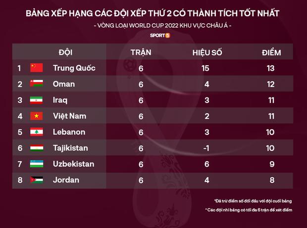 Tuyển Trung Quốc đi tiếp với tư cách đội nhì bảng xuất sắc nhất, khả năng cao chạm trán Việt Nam tại vòng loại World Cup - Ảnh 3.