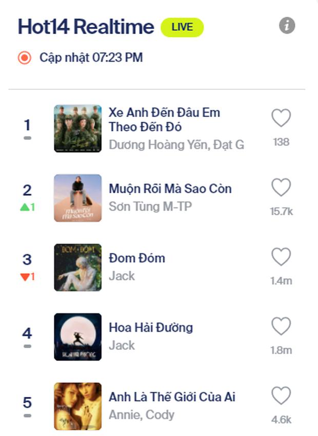 Góc đáng tiếc: Nếu không có loạt clip bóng đá của Đội tuyển Việt Nam, nữ nghệ sĩ Vpop này đã có MV top 1 trending đầu tiên! - Ảnh 4.