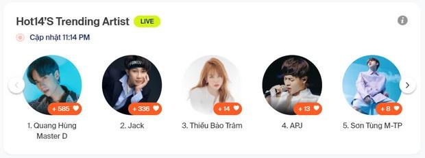 K-ICM tiến thẳng top 3, đánh bại Quang Hùng MasterD để giành lấy vị trí Á quân HOT14s Artist Of The Week? - Ảnh 18.