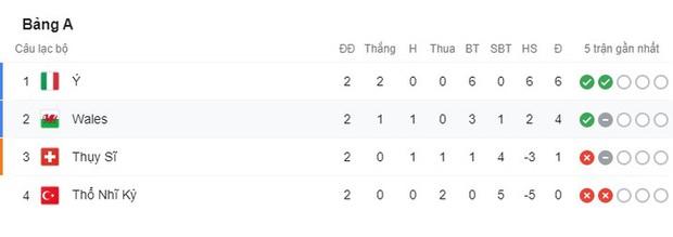 Xác định đội đầu tiên vượt qua vòng bảng Euro 2020: Đá hay không ai chịu nổi - Ảnh 10.