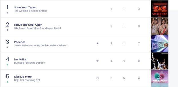 Nữ nghệ sĩ từng hợp tác với BLACKPINK có 1 bài hit từng trải tất cả các vị trí trên Top 10 Billboard Hot 100, chỉ #1 là nhất quyết không! - Ảnh 10.