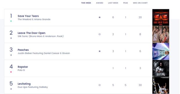 Nữ nghệ sĩ từng hợp tác với BLACKPINK có 1 bài hit từng trải tất cả các vị trí trên Top 10 Billboard Hot 100, chỉ #1 là nhất quyết không! - Ảnh 9.