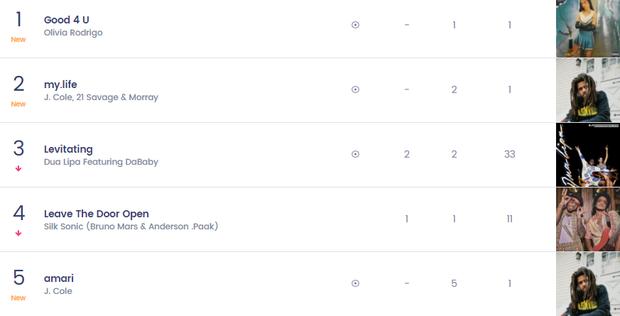 Nữ nghệ sĩ từng hợp tác với BLACKPINK có 1 bài hit từng trải tất cả các vị trí trên Top 10 Billboard Hot 100, chỉ #1 là nhất quyết không! - Ảnh 12.