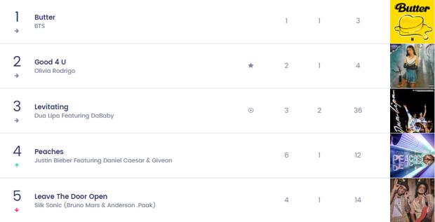Nữ nghệ sĩ từng hợp tác với BLACKPINK có 1 bài hit từng trải tất cả các vị trí trên Top 10 Billboard Hot 100, chỉ #1 là nhất quyết không! - Ảnh 13.