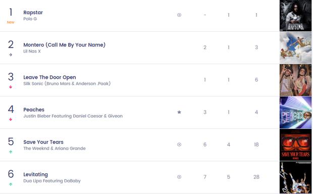 Nữ nghệ sĩ từng hợp tác với BLACKPINK có 1 bài hit từng trải tất cả các vị trí trên Top 10 Billboard Hot 100, chỉ #1 là nhất quyết không! - Ảnh 8.
